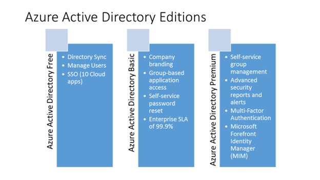 An Overview of Azure Active Directory Premium